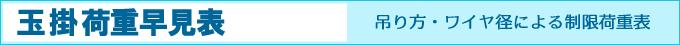 吊り方/ワイヤ径の制限荷重確認:玉掛荷重表